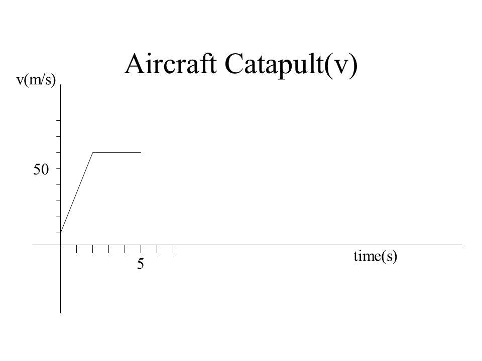 Aircraft Catapult(v) 50 v(m/s) time(s) 5