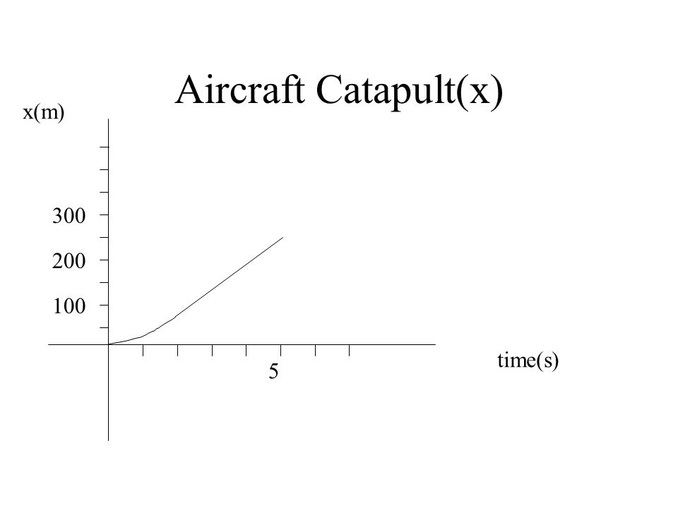 Aircraft Catapult(x) x(m) time(s) 100 5 300 200