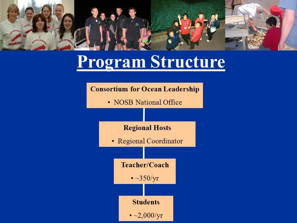 Program Structure Consortium for Ocean Leadership NOSB National Office Regional Hosts Regional Coordinator Teacher/Coach ~350/yr Students ~2,000/yr