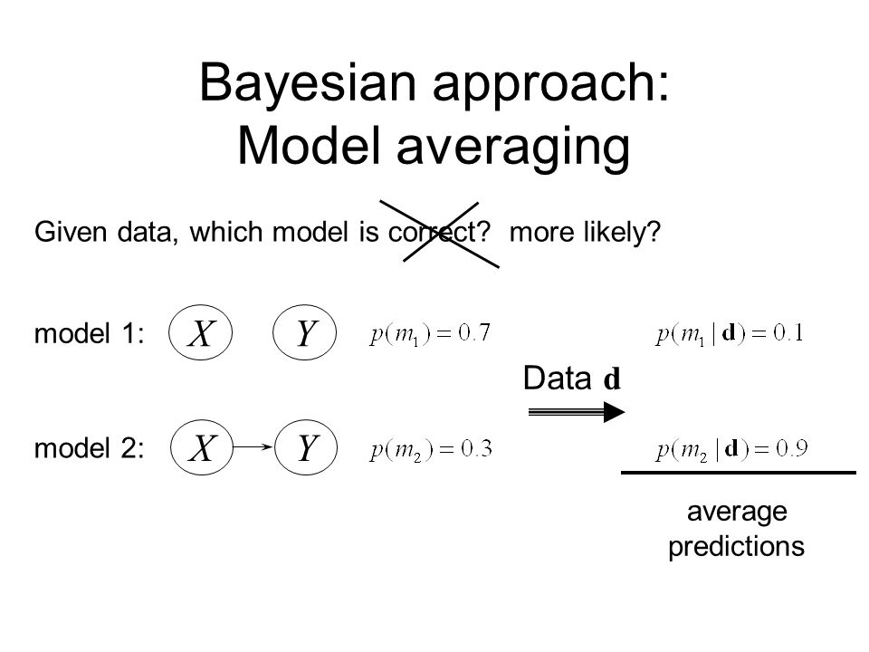 Bayesian approach: Model averaging Given data, which model is correct? more likely? XY model 1: XY model 2: Data d average predictions