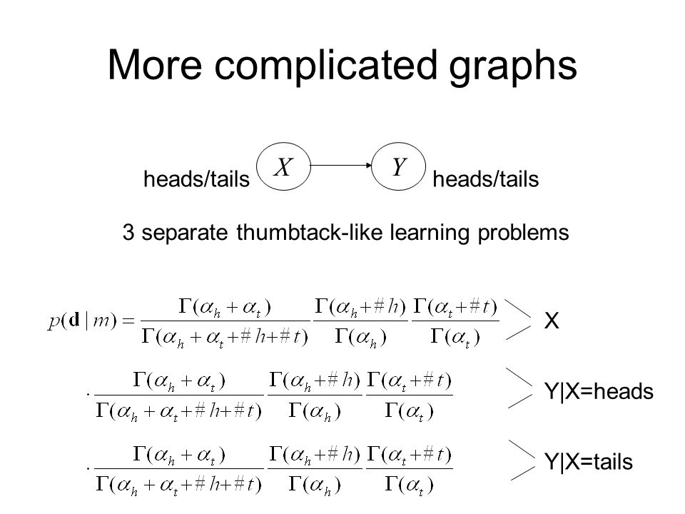 More complicated graphs X heads/tails Y 3 separate thumbtack-like learning problems X Y X=heads Y X=tails