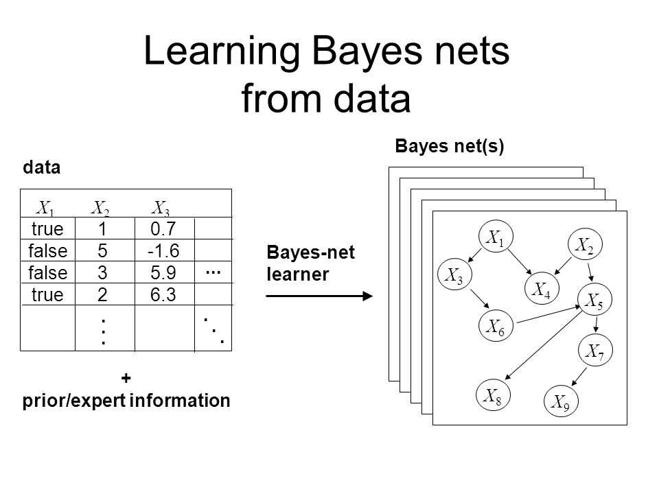 Bayes net(s) data X 1 true false true X21532X21532 X 3 0.7 -1.6 5.9 6.3........... Learning Bayes nets from data X1X1 X4X4 X9X9 X3X3 X2X2 X5X5 X6X6 X7