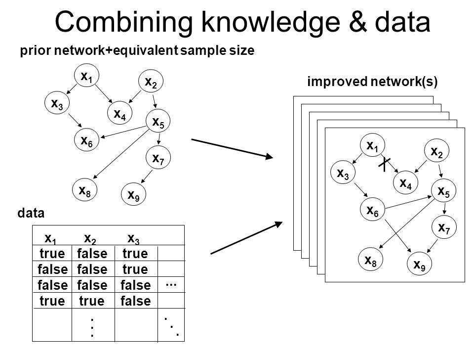 x1x1 x4x4 x9x9 x3x3 x2x2 x5x5 x6x6 x7x7 x8x8 prior network+equivalent sample size data improved network(s) x 1 true false true x 2 false true x 3 true false...........