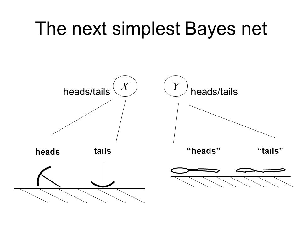 The next simplest Bayes net X heads/tails Y XX X1X1 X2X2 XNXN YY Y1Y1 Y2Y2 YNYN case 1 case 2 case N ?