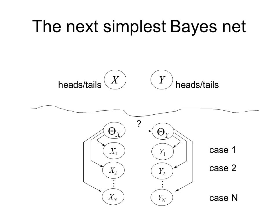 The next simplest Bayes net X heads/tails Y XX X1X1 X2X2 XNXN YY Y1Y1 Y2Y2 YNYN case 1 case 2 case N parameter independence