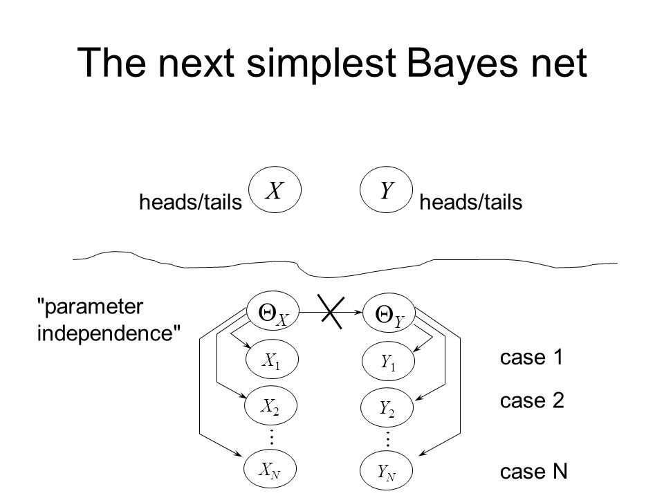 The next simplest Bayes net X heads/tails Y XX X1X1 X2X2 XNXN YY Y1Y1 Y2Y2 YNYN case 1 case 2 case N parameter independence  two separate thumbtack-like learning problems