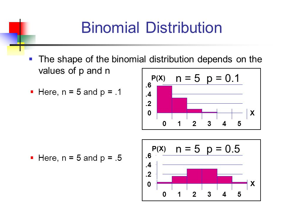 n = 5 p = 0.1 n = 5 p = 0.5 Mean 0.2.4.6 012345 X P(X).2.4.6 012345 X P(X) 0 Binomial Distribution  The shape of the binomial distribution depends on the values of p and n  Here, n = 5 and p =.1  Here, n = 5 and p =.5