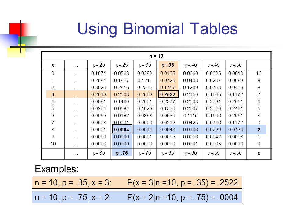 Using Binomial Tables n = 10 x…p=.20p=.25p=.30p=.35p=.40p=.45p=.50 0 1 2 3 4 5 6 7 8 9 10 ………………………………………………………… 0.1074 0.2684 0.3020 0.2013 0.0881 0.0264 0.0055 0.0008 0.0001 0.0000 0.0563 0.1877 0.2816 0.2503 0.1460 0.0584 0.0162 0.0031 0.0004 0.0000 0.0282 0.1211 0.2335 0.2668 0.2001 0.1029 0.0368 0.0090 0.0014 0.0001 0.0000 0.0135 0.0725 0.1757 0.2522 0.2377 0.1536 0.0689 0.0212 0.0043 0.0005 0.0000 0.0060 0.0403 0.1209 0.2150 0.2508 0.2007 0.1115 0.0425 0.0106 0.0016 0.0001 0.0025 0.0207 0.0763 0.1665 0.2384 0.2340 0.1596 0.0746 0.0229 0.0042 0.0003 0.0010 0.0098 0.0439 0.1172 0.2051 0.2461 0.2051 0.1172 0.0439 0.0098 0.0010 10 9 8 7 6 5 4 3 2 1 0 …p=.80p=.75p=.70p=.65p=.60p=.55p=.50x Examples: n = 10, p =.35, x = 3: P(x = 3|n =10, p =.35) =.2522 n = 10, p =.75, x = 2: P(x = 2|n =10, p =.75) =.0004