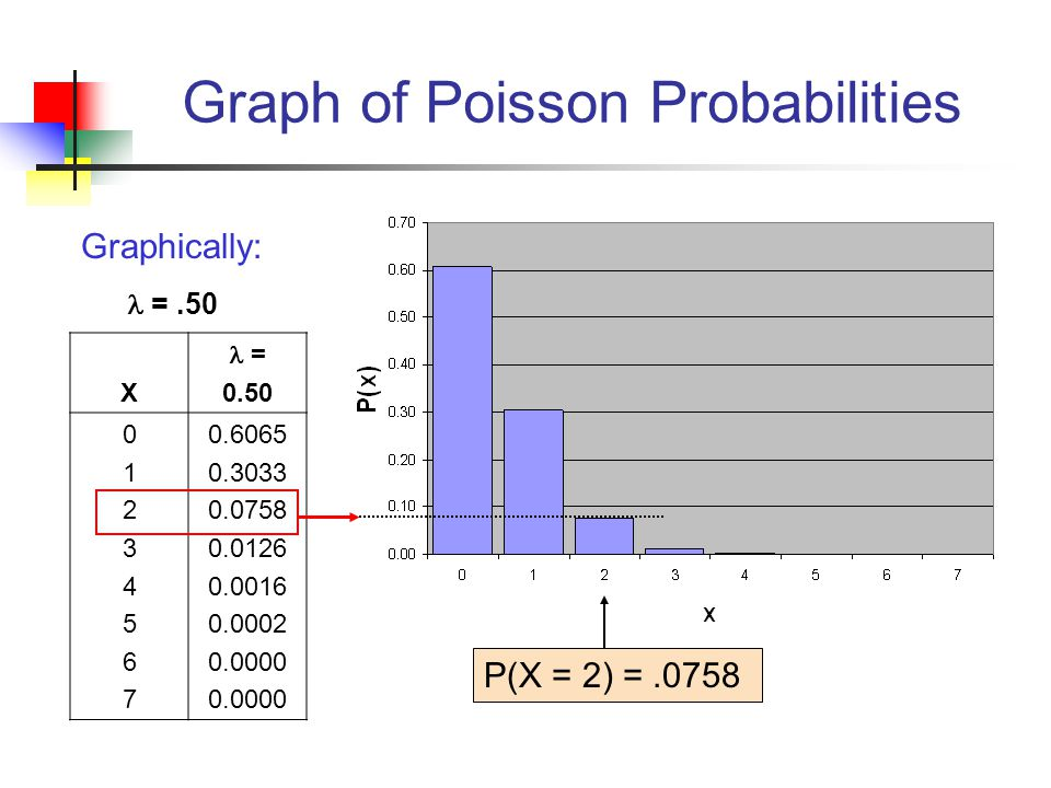 Graph of Poisson Probabilities X = 0.50 0123456701234567 0.6065 0.3033 0.0758 0.0126 0.0016 0.0002 0.0000 P(X = 2) =.0758 Graphically: =.50