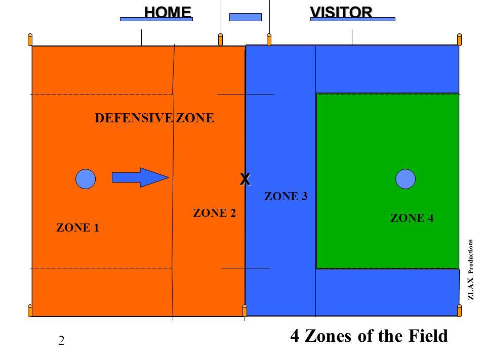 2HOMEVISITORX ZLAX Productions XXXXXOOOOO DEFENSIVE ZONE ZONE 3 ZONE 4 4 Zones of the Field X ZONE 1 ZONE 2