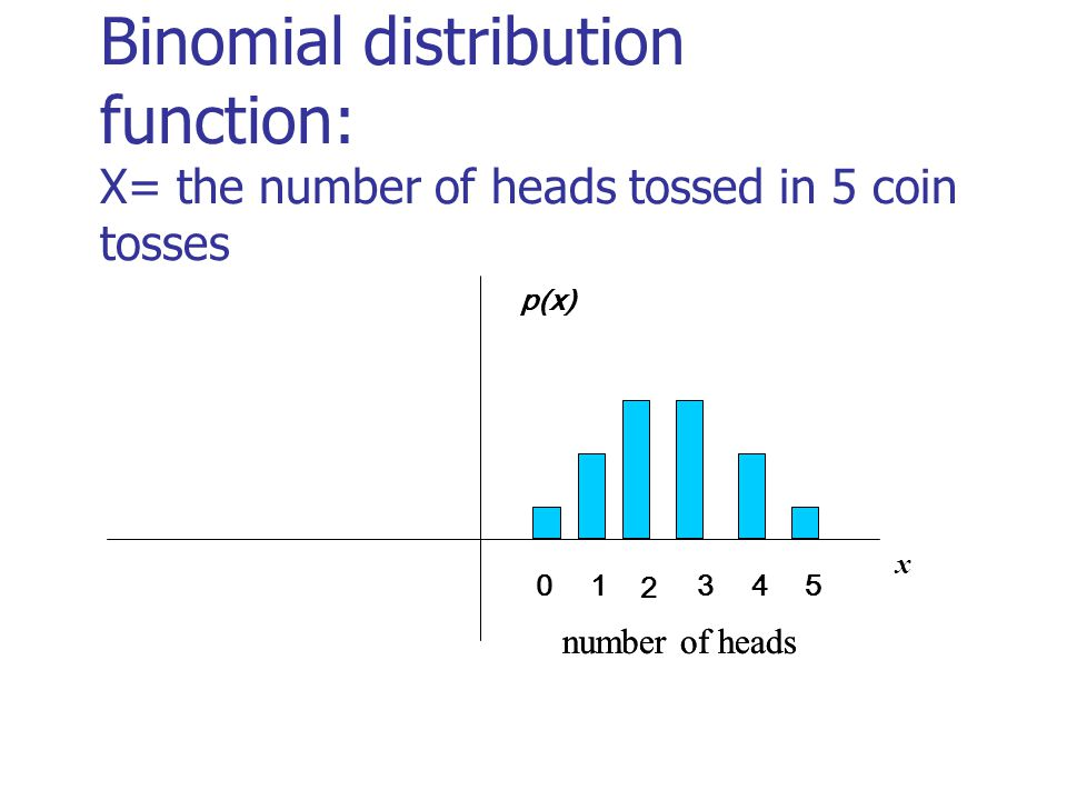 x p(x) 03451 2 Binomial distribution function: X= the number of heads tossed in 5 coin tosses number of heads p(x) number of heads