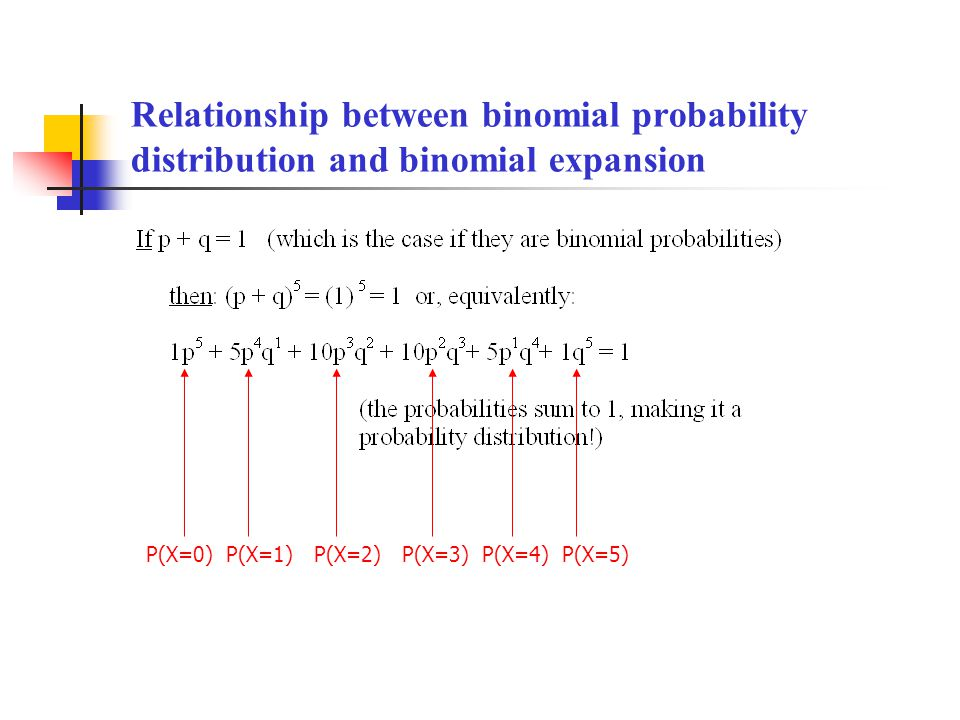 Relationship between binomial probability distribution and binomial expansion P(X=0)P(X=1)P(X=2)P(X=3)P(X=4)P(X=5)