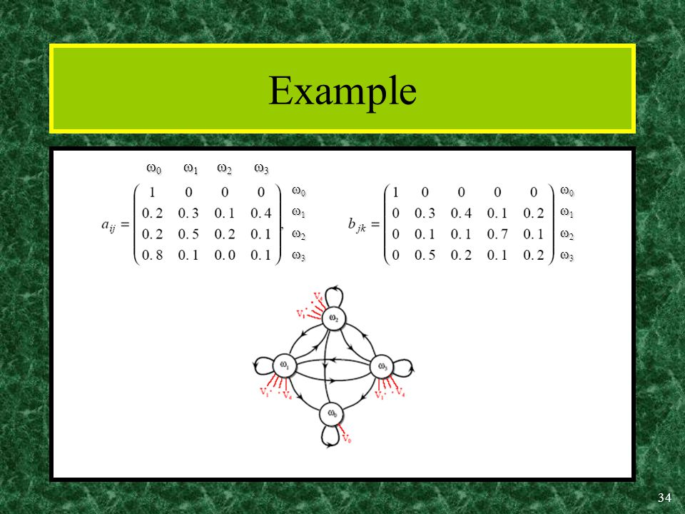34 Example ω 0 ω 1 ω 2 ω 3 ω 0 ω 1 ω 2 ω 3 ω0ω0ω1ω1ω2ω2ω3ω3ω0ω0ω1ω1ω2ω2ω3ω3 ω0ω0ω1ω1ω2ω2ω3ω3ω0ω0ω1ω1ω2ω2ω3ω3