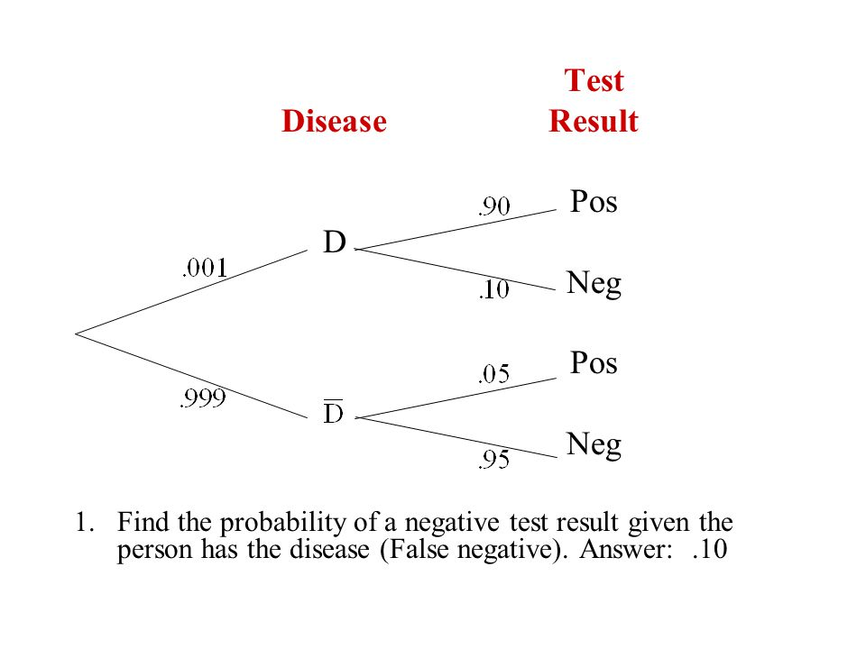 Test DiseaseResult Pos D Neg Pos Neg 1.Find the probability of a negative test result given the person has the disease (False negative). Answer:.10