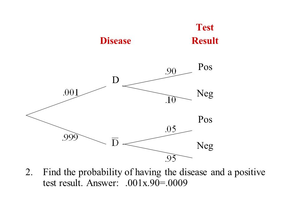 Test DiseaseResult Pos D Neg Pos Neg 2.Find the probability of having the disease and a positive test result.