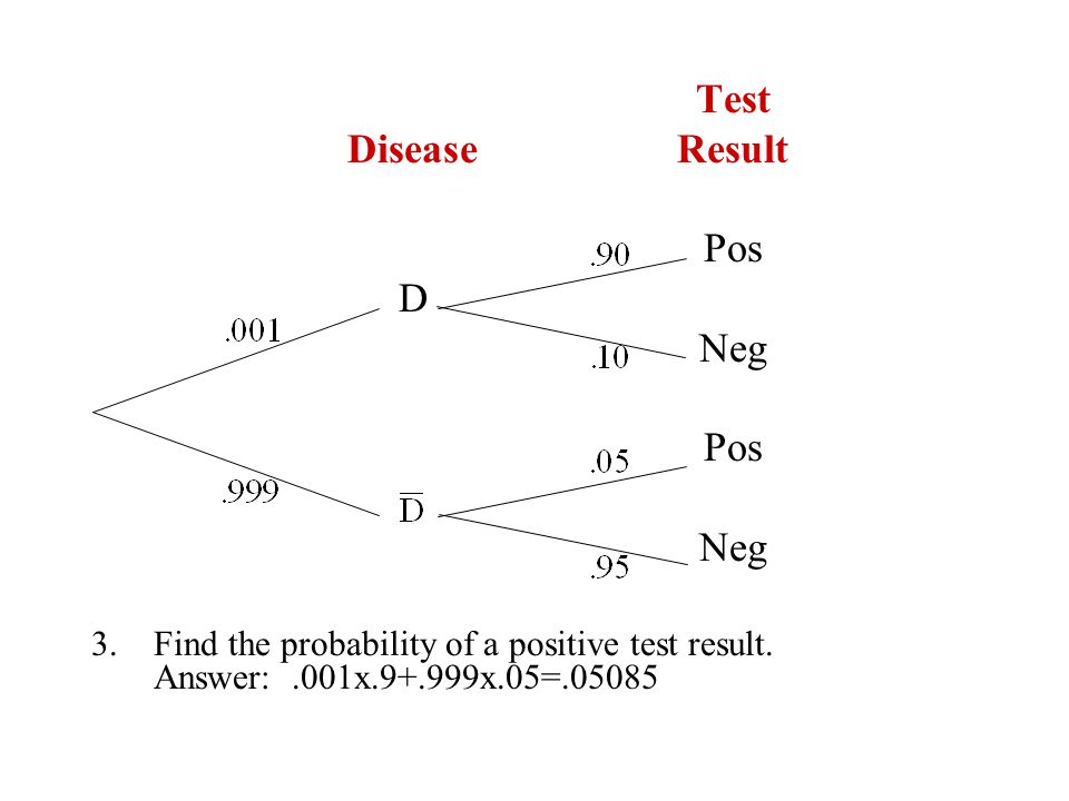 Test DiseaseResult Pos D Neg Pos Neg 3.Find the probability of a positive test result.