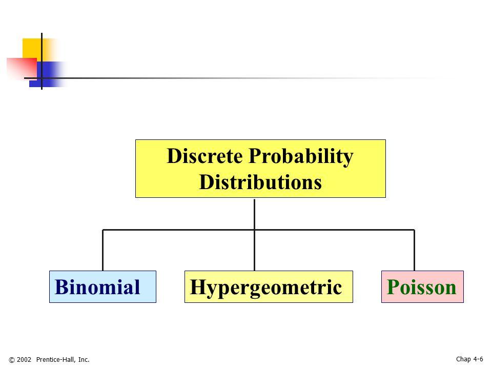 © 2002 Prentice-Hall, Inc. Chap 4-6 Discrete Probability Distributions BinomialHypergeometricPoisson