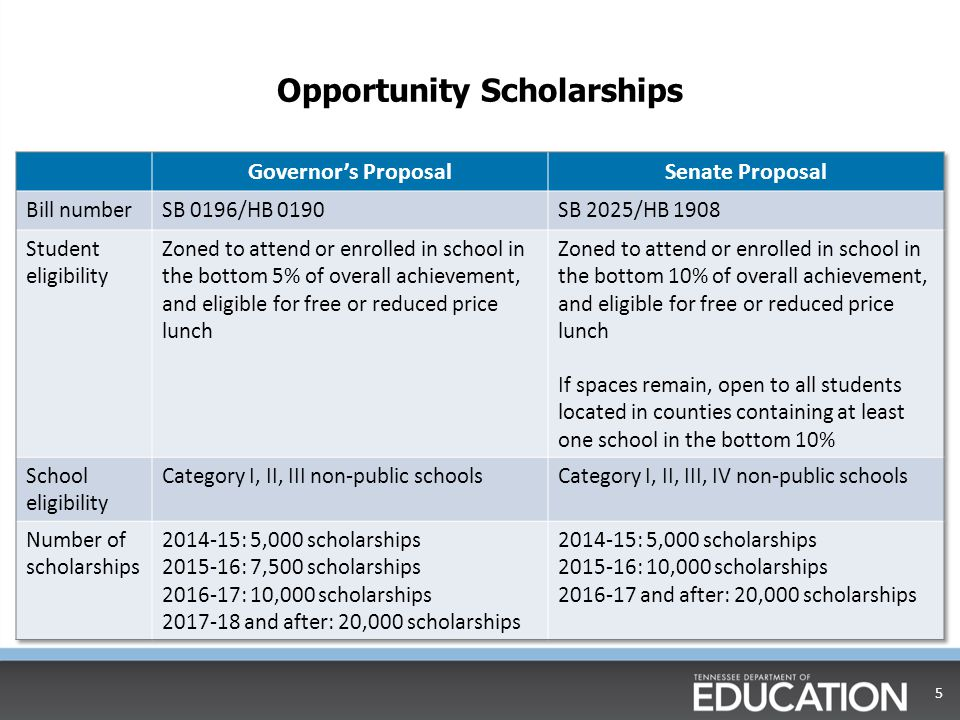 Other Legislative Issues  Common Core State Standards and PARCC  Data  Textbook commission  Licensure and evaluation 6