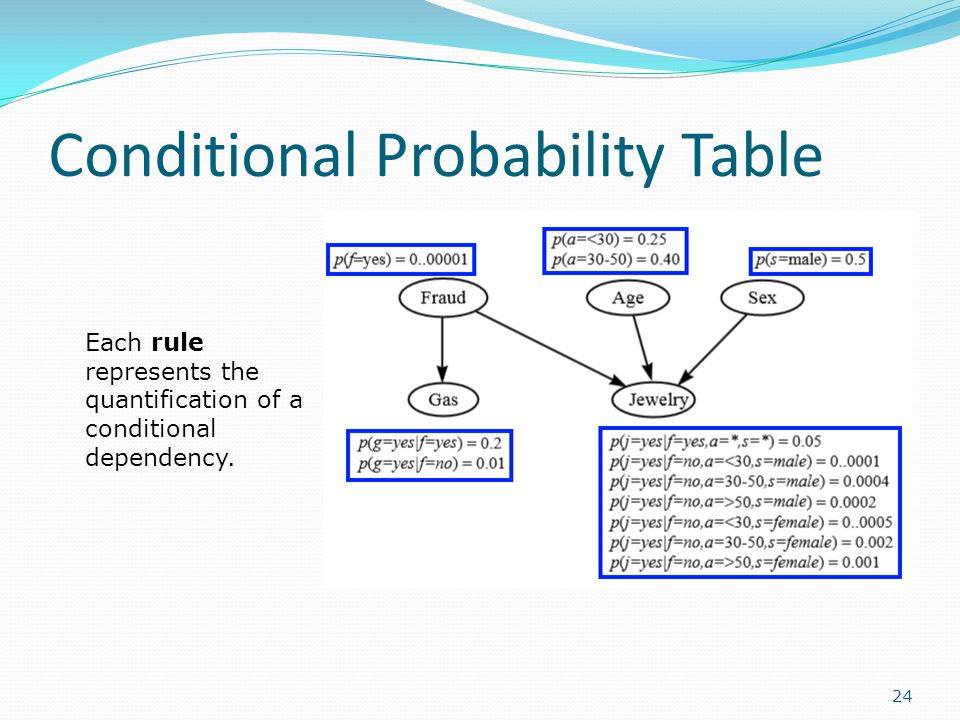 Conditional Probability Table 24 Each rule represents the quantification of a conditional dependency.