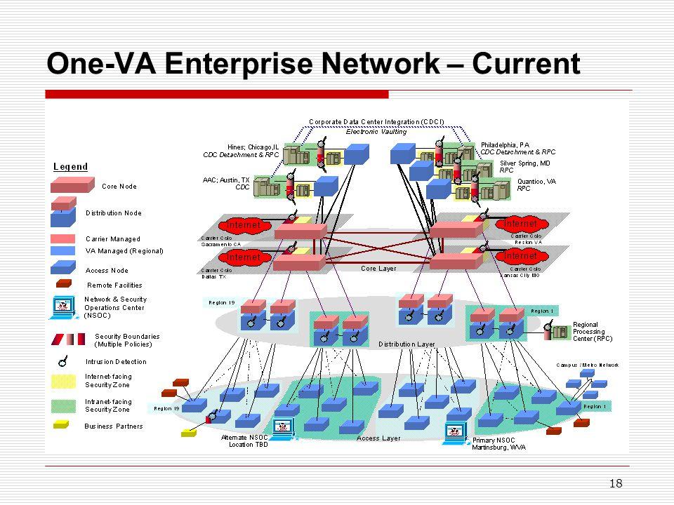 18 One-VA Enterprise Network – Current