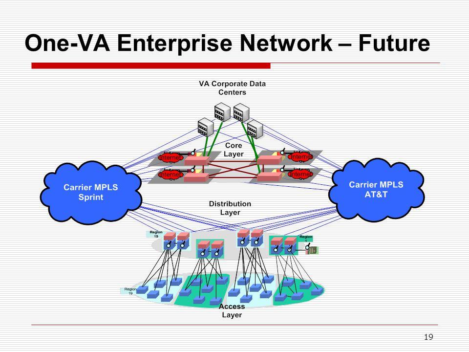 19 One-VA Enterprise Network – Future