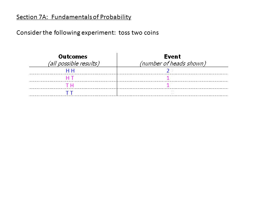 Section 7A: Fundamentals of Probability Consider the following experiment: toss two coins H H T T H T 2 1 1 0