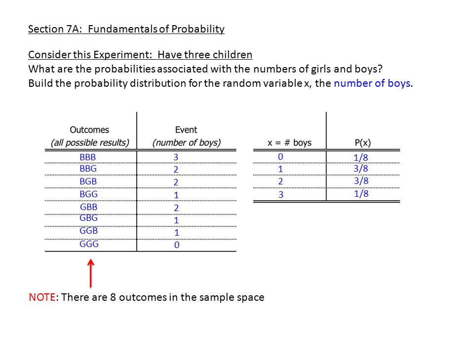 Section 7A: Fundamentals of Probability Consider this Experiment: Have three children What are the probabilities associated with the numbers of girls and boys.