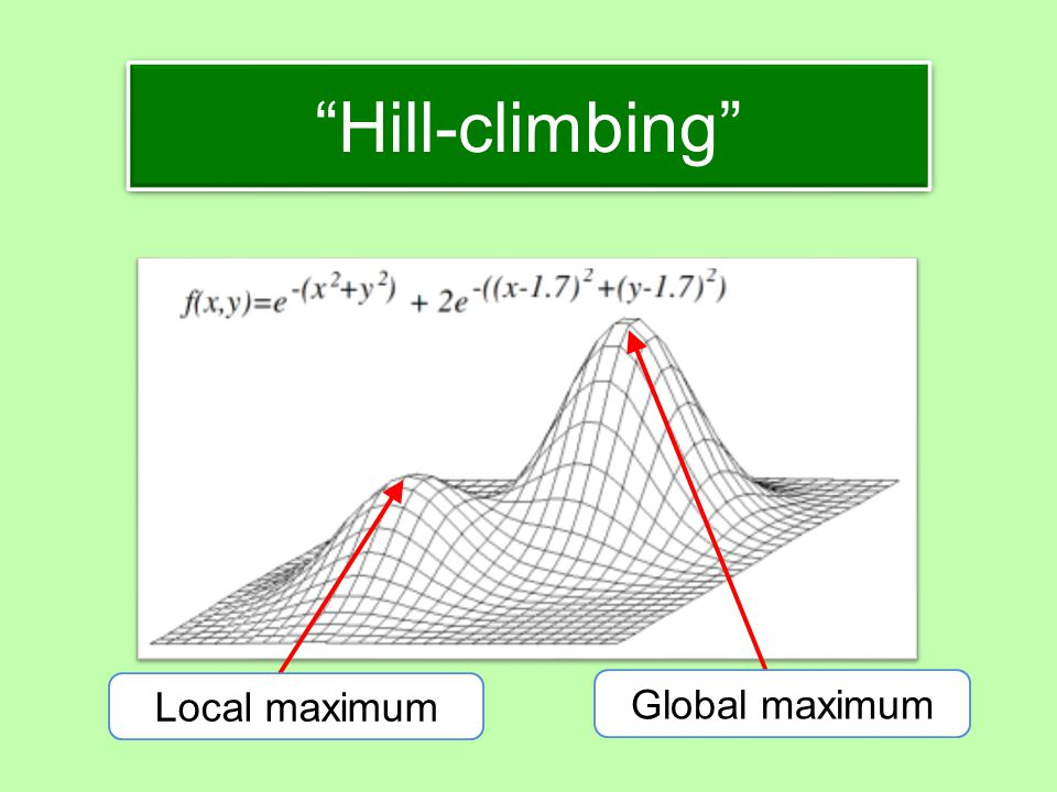 Hill-climbing Global maximum Local maximum
