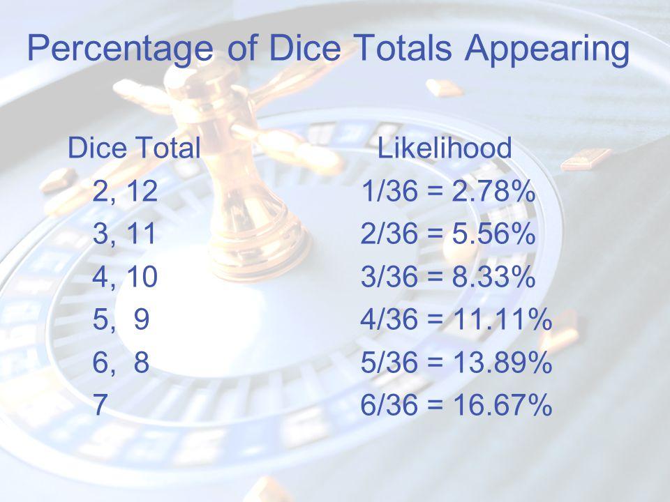 Percentage of Dice Totals Appearing Dice Total Likelihood 2, 121/36 = 2.78% 3, 112/36 = 5.56% 4, 103/36 = 8.33% 5, 94/36 = 11.11% 6, 85/36 = 13.89% 76/36 = 16.67%
