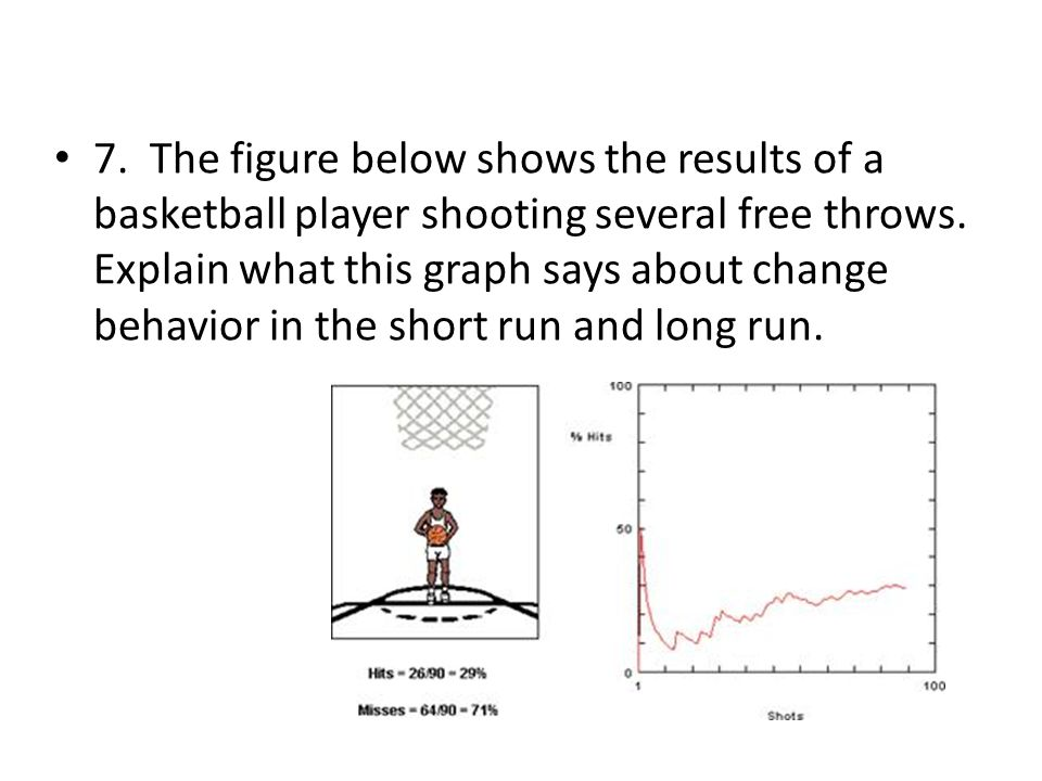 7. The figure below shows the results of a basketball player shooting several free throws. Explain what this graph says about change behavior in the s