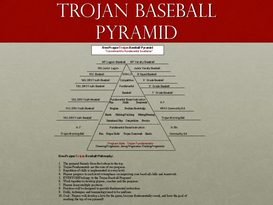 Trojan Baseball Pyramid