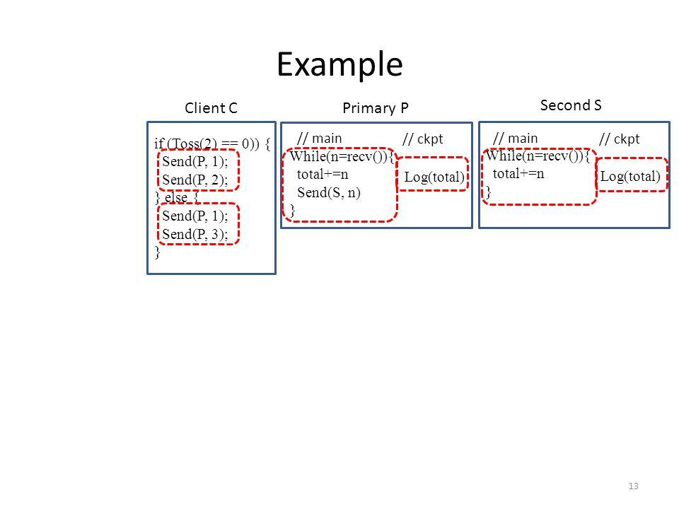 13 // main // ckpt While(n=recv()){ total+=n Send(S, n) } Log(total) if (Toss(2) == 0)) { Send(P, 1); Send(P, 2); } else { Send(P, 1); Send(P, 3); } Example // main // ckpt While(n=recv()){ total+=n } Log(total) Client C Primary P Second S