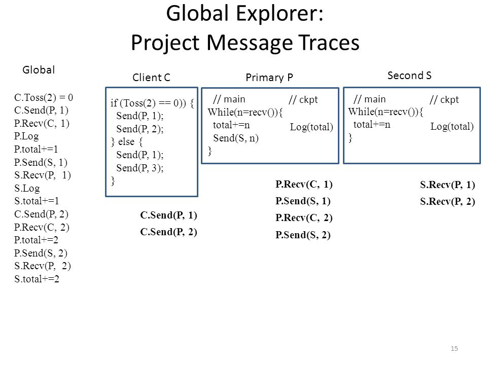 15 // main // ckpt While(n=recv()){ total+=n Send(S, n) } Log(total) if (Toss(2) == 0)) { Send(P, 1); Send(P, 2); } else { Send(P, 1); Send(P, 3); } Global Explorer: Project Message Traces // main // ckpt While(n=recv()){ total+=n } Log(total) Client C Primary P Second S C.Toss(2) = 0 C.Send(P, 1) P.Recv(C, 1) P.Log P.total+=1 P.Send(S, 1) S.Recv(P, 1) S.Log S.total+=1 C.Send(P, 2) P.Recv(C, 2) P.total+=2 P.Send(S, 2) S.Recv(P, 2) S.total+=2 Global P.Recv(C, 1) P.Send(S, 1) P.Recv(C, 2) P.Send(S, 2) S.Recv(P, 1) S.Recv(P, 2) C.Send(P, 1) C.Send(P, 2)