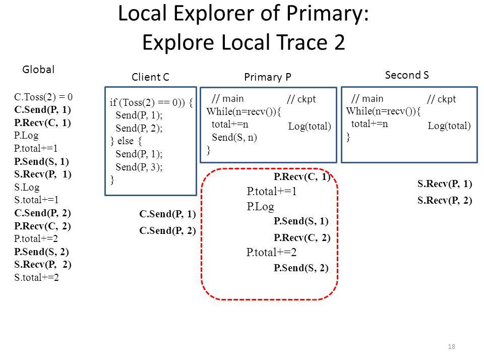 18 // main // ckpt While(n=recv()){ total+=n Send(S, n) } Log(total) if (Toss(2) == 0)) { Send(P, 1); Send(P, 2); } else { Send(P, 1); Send(P, 3); } Local Explorer of Primary: Explore Local Trace 2 // main // ckpt While(n=recv()){ total+=n } Log(total) Client C Primary P Second S C.Toss(2) = 0 C.Send(P, 1) P.Recv(C, 1) P.Log P.total+=1 P.Send(S, 1) S.Recv(P, 1) S.Log S.total+=1 C.Send(P, 2) P.Recv(C, 2) P.total+=2 P.Send(S, 2) S.Recv(P, 2) S.total+=2 Global P.Recv(C, 1) P.Send(S, 1) P.Recv(C, 2) P.Send(S, 2) S.Recv(P, 1) S.Recv(P, 2) C.Send(P, 1) C.Send(P, 2) P.Log P.total+=1 P.total+=2