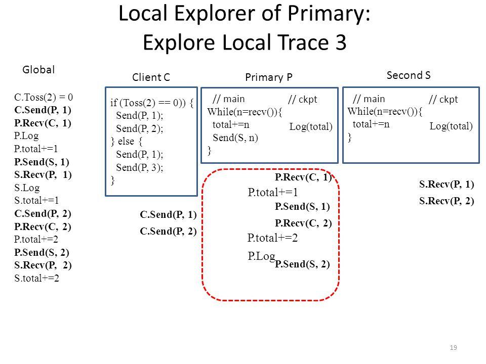 19 // main // ckpt While(n=recv()){ total+=n Send(S, n) } Log(total) if (Toss(2) == 0)) { Send(P, 1); Send(P, 2); } else { Send(P, 1); Send(P, 3); } Local Explorer of Primary: Explore Local Trace 3 // main // ckpt While(n=recv()){ total+=n } Log(total) Client C Primary P Second S C.Toss(2) = 0 C.Send(P, 1) P.Recv(C, 1) P.Log P.total+=1 P.Send(S, 1) S.Recv(P, 1) S.Log S.total+=1 C.Send(P, 2) P.Recv(C, 2) P.total+=2 P.Send(S, 2) S.Recv(P, 2) S.total+=2 Global P.Recv(C, 1) P.Send(S, 1) P.Recv(C, 2) P.Send(S, 2) S.Recv(P, 1) S.Recv(P, 2) C.Send(P, 1) C.Send(P, 2) P.Log P.total+=1 P.total+=2