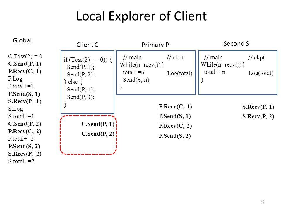 20 // main // ckpt While(n=recv()){ total+=n Send(S, n) } Log(total) if (Toss(2) == 0)) { Send(P, 1); Send(P, 2); } else { Send(P, 1); Send(P, 3); } Local Explorer of Client // main // ckpt While(n=recv()){ total+=n } Log(total) Client C Primary P Second S C.Toss(2) = 0 C.Send(P, 1) P.Recv(C, 1) P.Log P.total+=1 P.Send(S, 1) S.Recv(P, 1) S.Log S.total+=1 C.Send(P, 2) P.Recv(C, 2) P.total+=2 P.Send(S, 2) S.Recv(P, 2) S.total+=2 Global P.Recv(C, 1) P.Send(S, 1) P.Recv(C, 2) P.Send(S, 2) S.Recv(P, 1) S.Recv(P, 2) C.Send(P, 1) C.Send(P, 2)