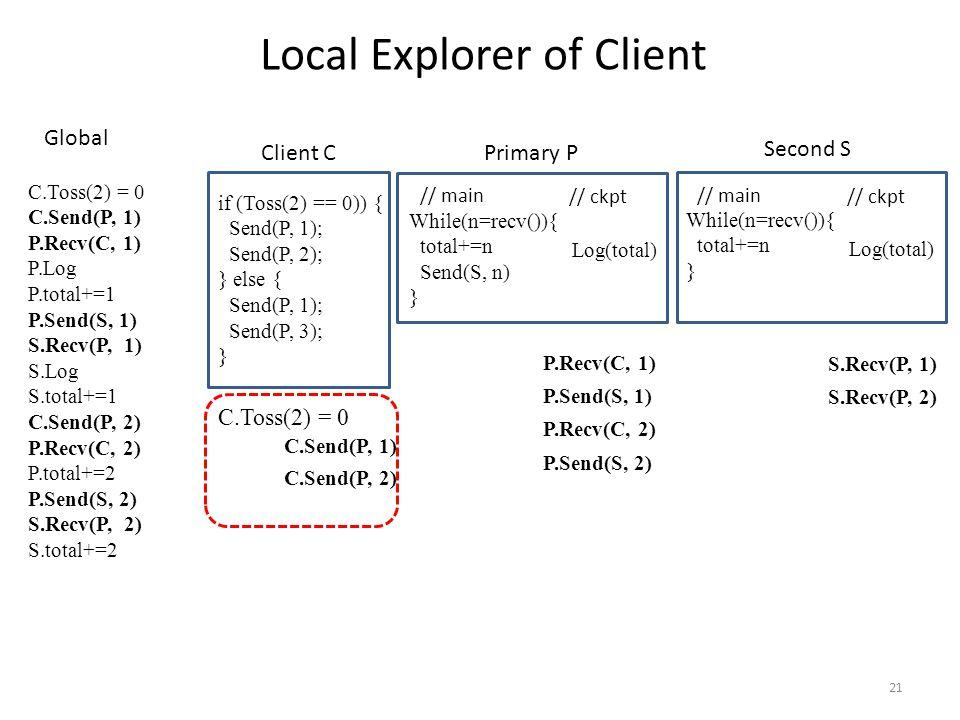 21 // main // ckpt While(n=recv()){ total+=n Send(S, n) } Log(total) if (Toss(2) == 0)) { Send(P, 1); Send(P, 2); } else { Send(P, 1); Send(P, 3); } Local Explorer of Client // main // ckpt While(n=recv()){ total+=n } Log(total) Client C Primary P Second S C.Toss(2) = 0 C.Send(P, 1) P.Recv(C, 1) P.Log P.total+=1 P.Send(S, 1) S.Recv(P, 1) S.Log S.total+=1 C.Send(P, 2) P.Recv(C, 2) P.total+=2 P.Send(S, 2) S.Recv(P, 2) S.total+=2 Global P.Recv(C, 1) P.Send(S, 1) P.Recv(C, 2) P.Send(S, 2) S.Recv(P, 1) S.Recv(P, 2) C.Send(P, 1) C.Send(P, 2) C.Toss(2) = 0