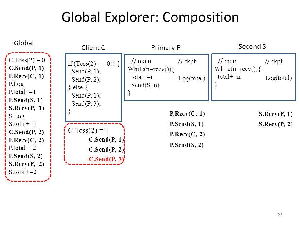 23 // main // ckpt While(n=recv()){ total+=n Send(S, n) } Log(total) if (Toss(2) == 0)) { Send(P, 1); Send(P, 2); } else { Send(P, 1); Send(P, 3); } Global Explorer: Composition // main // ckpt While(n=recv()){ total+=n } Log(total) Client C Primary P Second S C.Toss(2) = 0 C.Send(P, 1) P.Recv(C, 1) P.Log P.total+=1 P.Send(S, 1) S.Recv(P, 1) S.Log S.total+=1 C.Send(P, 2) P.Recv(C, 2) P.total+=2 P.Send(S, 2) S.Recv(P, 2) S.total+=2 Global P.Recv(C, 1) P.Send(S, 1) P.Recv(C, 2) P.Send(S, 2) S.Recv(P, 1) S.Recv(P, 2) C.Send(P, 1) C.Send(P, 3) C.Toss(2) = 1 C.Send(P, 2)