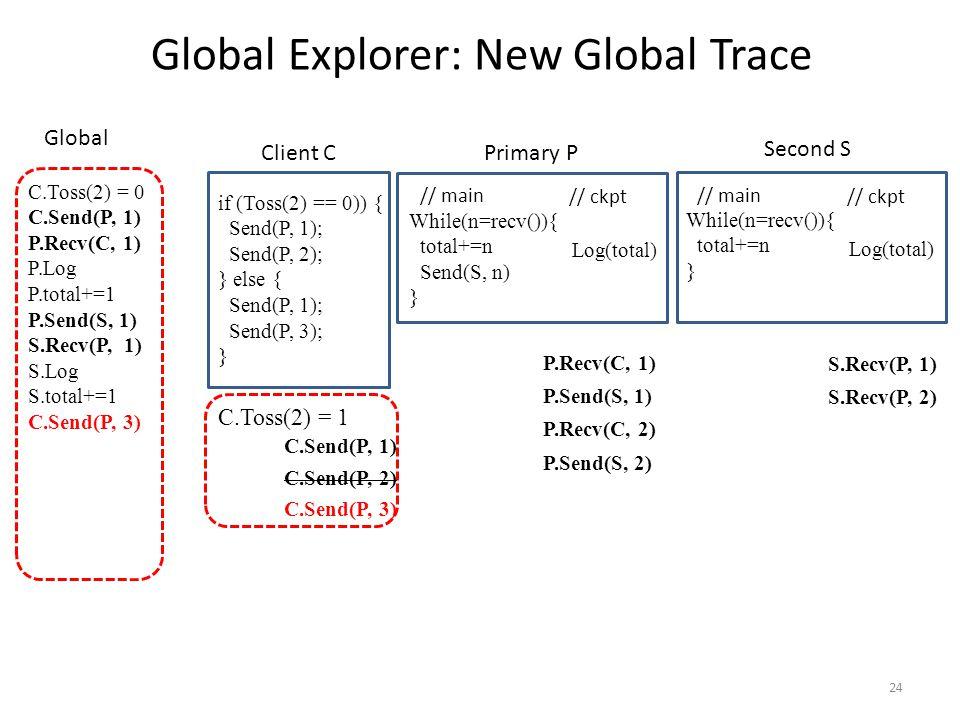 24 // main // ckpt While(n=recv()){ total+=n Send(S, n) } Log(total) if (Toss(2) == 0)) { Send(P, 1); Send(P, 2); } else { Send(P, 1); Send(P, 3); } Global Explorer: New Global Trace // main // ckpt While(n=recv()){ total+=n } Log(total) Client C Primary P Second S C.Toss(2) = 0 C.Send(P, 1) P.Recv(C, 1) P.Log P.total+=1 P.Send(S, 1) S.Recv(P, 1) S.Log S.total+=1 C.Send(P, 3) Global P.Recv(C, 1) P.Send(S, 1) P.Recv(C, 2) P.Send(S, 2) S.Recv(P, 1) S.Recv(P, 2) C.Send(P, 1) C.Send(P, 3) C.Toss(2) = 1 C.Send(P, 2)