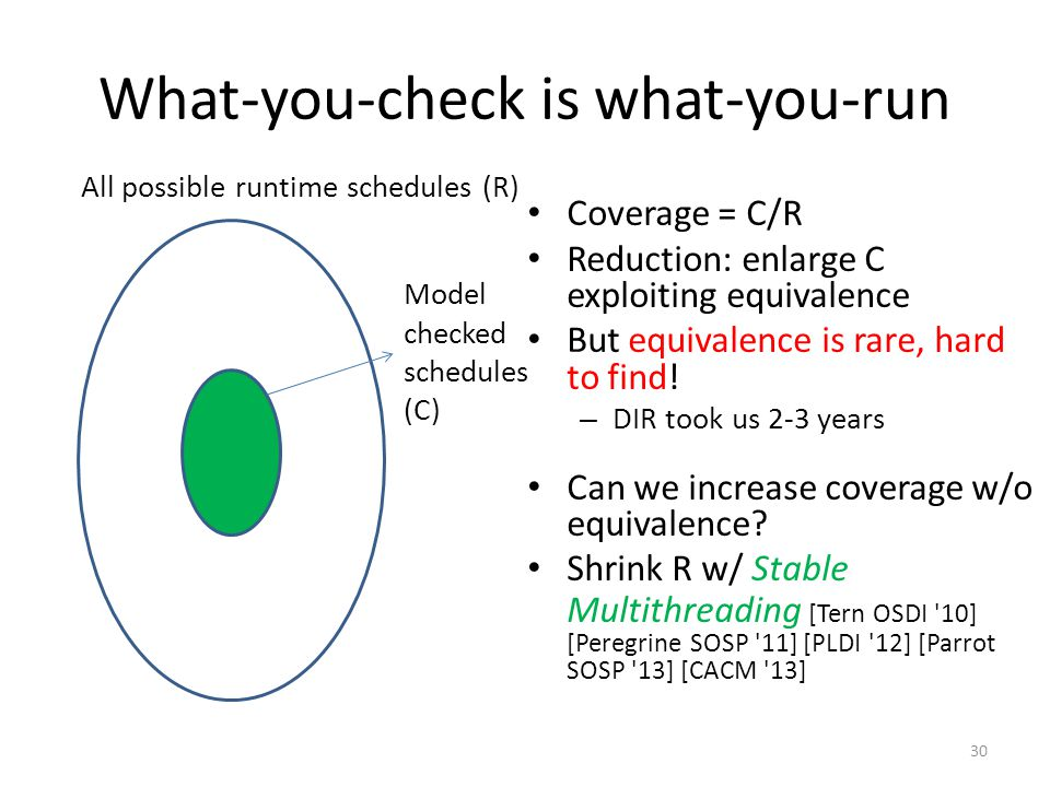 What-you-check is what-you-run Coverage = C/R Reduction: enlarge C exploiting equivalence But equivalence is rare, hard to find.