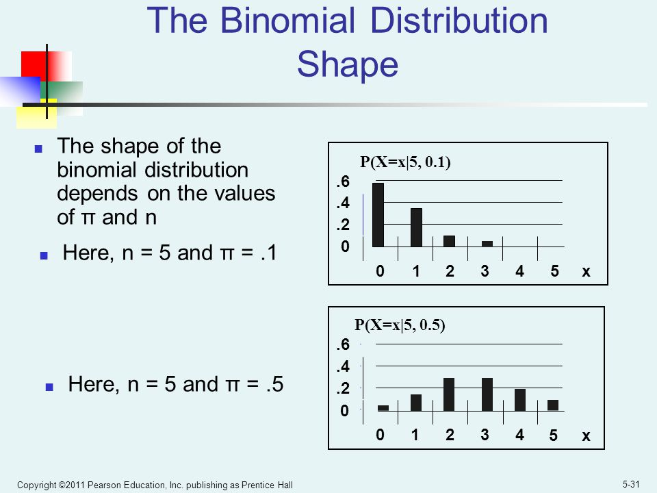 Copyright ©2011 Pearson Education, Inc. publishing as Prentice Hall 5-31 The Binomial Distribution Shape 0.2.4.6 0 1 2345 x P(X=x|5, 0.1).2.4.6 01234