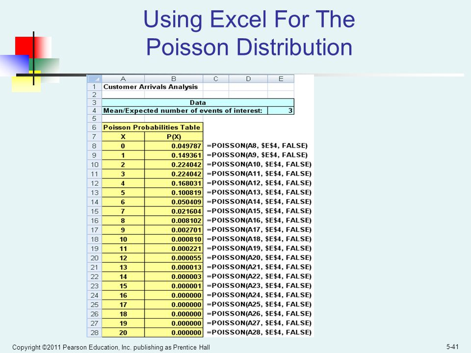 Copyright ©2011 Pearson Education, Inc. publishing as Prentice Hall 5-41 Using Excel For The Poisson Distribution