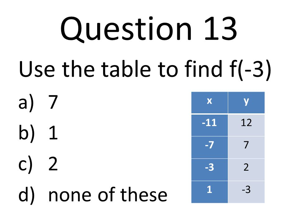 Question 13 Use the table to find f(-3) a)7 b)1 c)2 d)none of these xy -1112 -77 -32 1