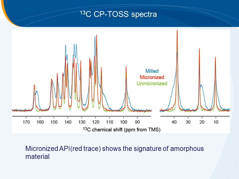 13 C CP-TOSS spectra Micronized API(red trace) shows the signature of amorphous material