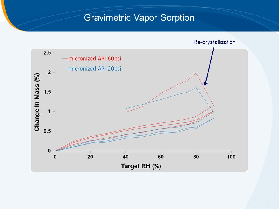Gravimetric Vapor Sorption Re-crystallization