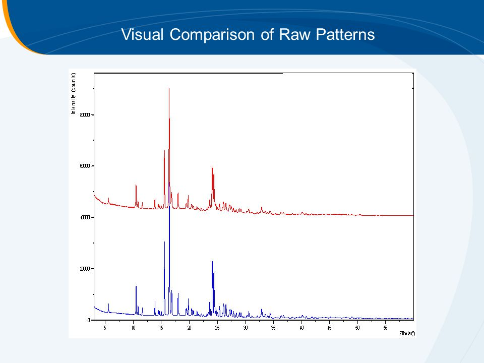 Visual Comparison of Raw Patterns
