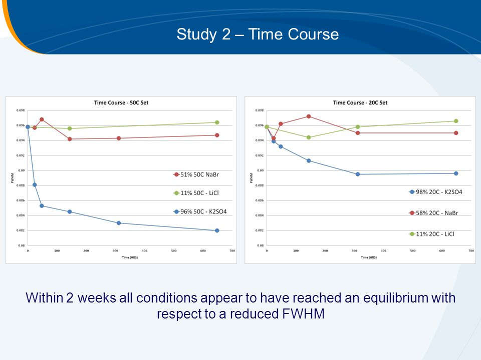 Study 2 – Time Course Within 2 weeks all conditions appear to have reached an equilibrium with respect to a reduced FWHM