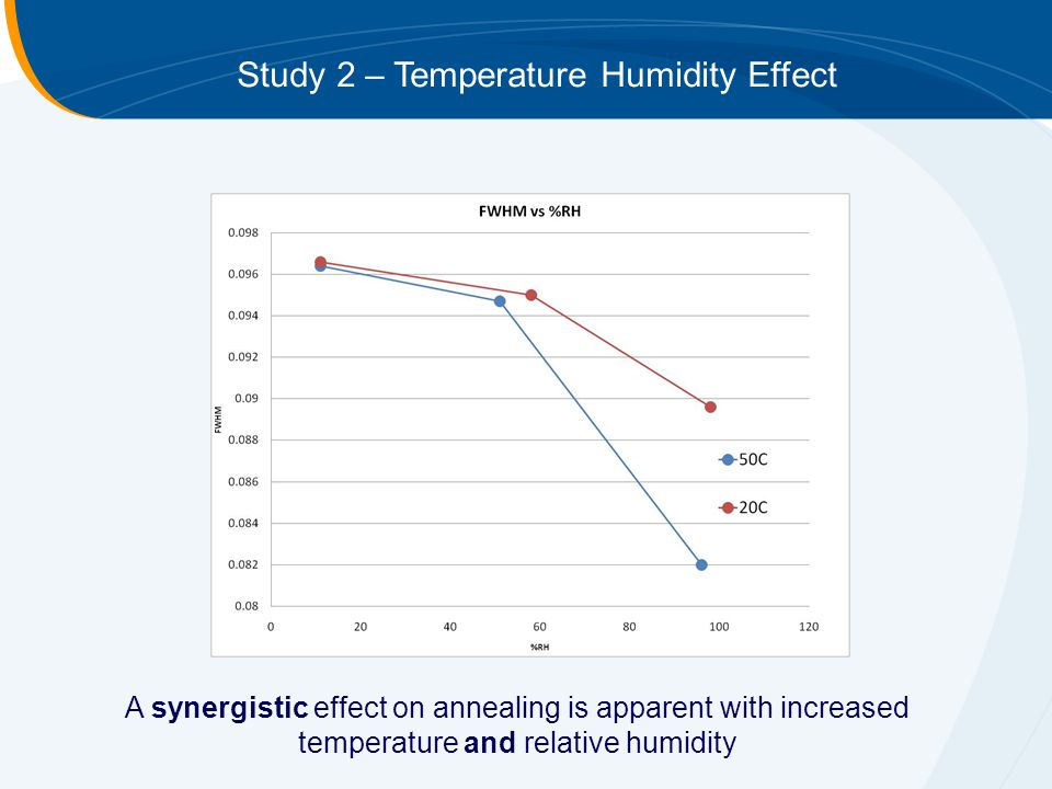 Study 2 – Temperature Humidity Effect A synergistic effect on annealing is apparent with increased temperature and relative humidity