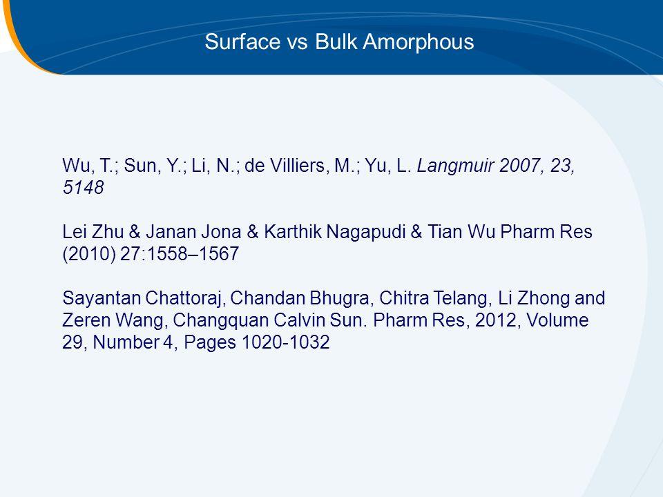 Surface vs Bulk Amorphous Wu, T.; Sun, Y.; Li, N.; de Villiers, M.; Yu, L.
