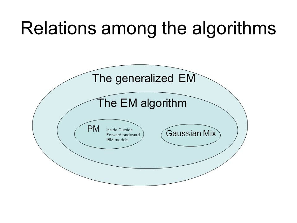 Relations among the algorithms The generalized EM The EM algorithm PM Gaussian Mix Inside-Outside Forward-backward IBM models
